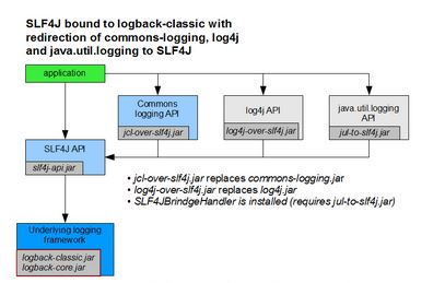 Image slf4j_logging_img1.jpg  NOT Found
