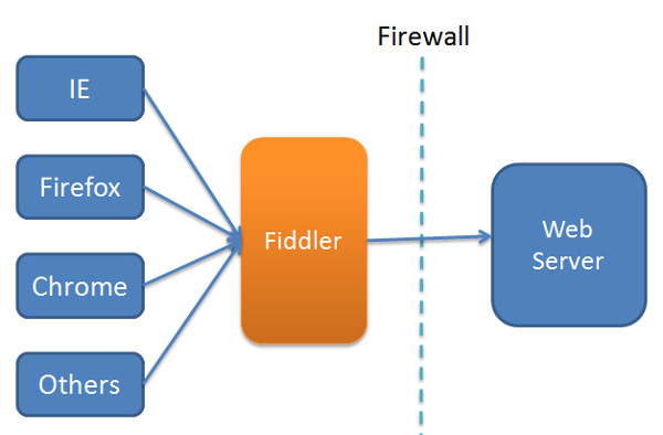 Image fiddler_overview.jpg NOT Found